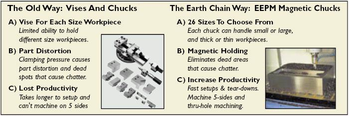 The Old Way: Vises and Chucks versus The Earth-Chain Way: EEPM Magnetic Chucks. Simpler, less distortion, more productivity