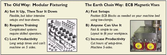 The Old Way: Vises and Chucks versus The Earth-Chain Way: EEPM magnetic chucks. Simpler, less distortion, more productivity.